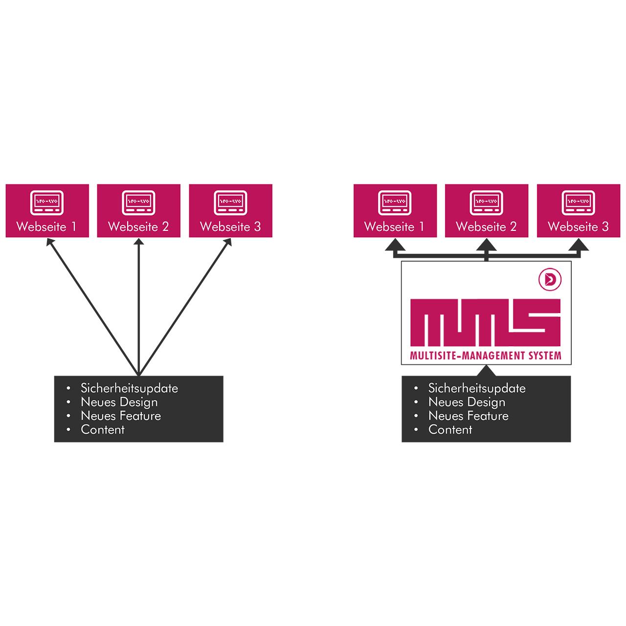Vergleich des MMS mit üblichen CMS